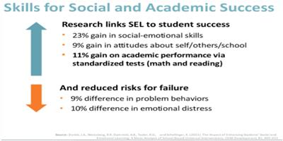 Student Social Emotional And Academic >> Social Emotional Learning Sel And Positive Behavior Interventions