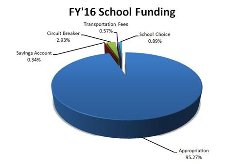 FY16 Funding by Source